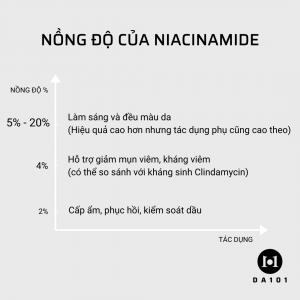 nồng độ của Niacinamide