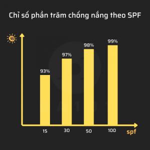chỉ số phần trăm chống nắng theo SPF (Sun Protect Factor)