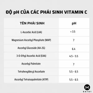 Độ pH của các phái sinh vitamin C